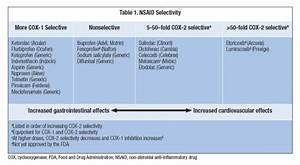 Ask The Expert  Which Nsaids Are Most Selective For Cox