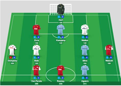 Adventures In The Fantasy Premier League Player