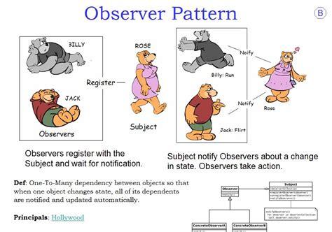 java decorator pattern simple exle java simple observer pattern exle