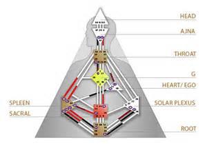 human design system basic concepts human design