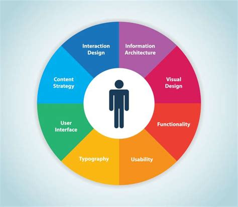 what is ux design what is ux design