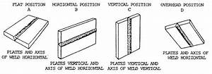 Basic Welding Positions