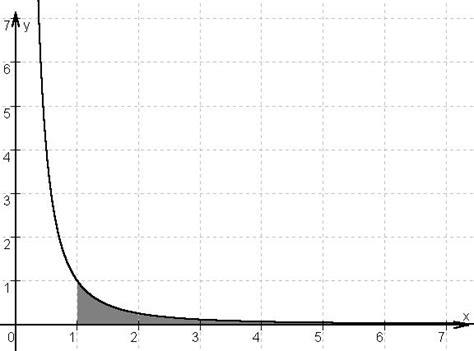 mp uneigentliche integrale matroids matheplanet