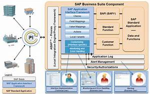 Sap Aif  So What Is It All About
