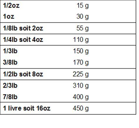 conversion cuisine gramme tasse comment passer de gramme en ml