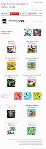 List of million selling games on Nintendo 3DS - Gimme ...
