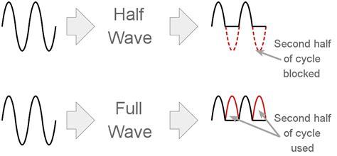 full wave rectifier circuit electronics notes