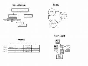 Construal Tree Diagram