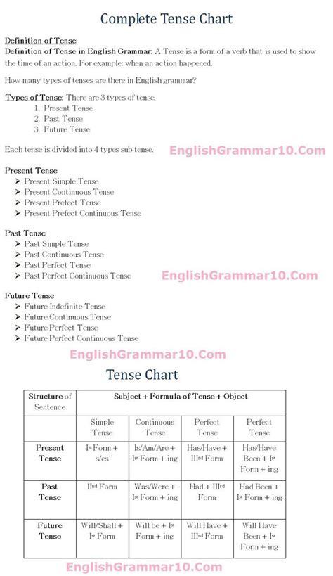 english grammar  tense rules formula chart