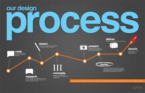 the design process creative processes libby cooper
