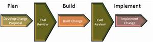 How To Mature A Basic Itil Change Management Process