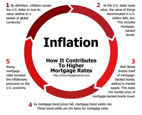 helpful chart  inflation  mortgage rates