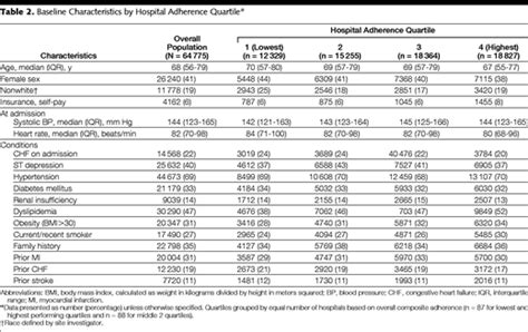 Association Between Hospital Process Performance And