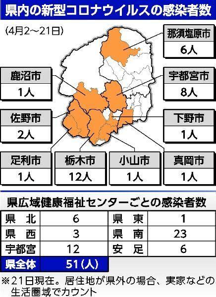 栃木 県内 コロナ