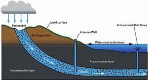 2 Representation Of An Artesian Well
