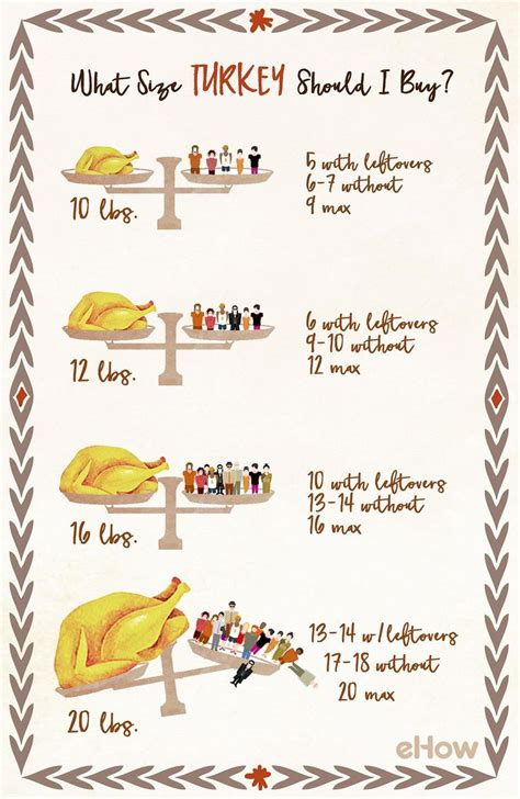 how big of a turkey do i need 803 best thanksgiving images on pinterest vintage thanksgiving vintage fall and thanks
