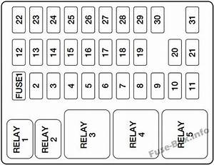 Instrument Panel Fuse Box Diagram  Ford Excursion  2000