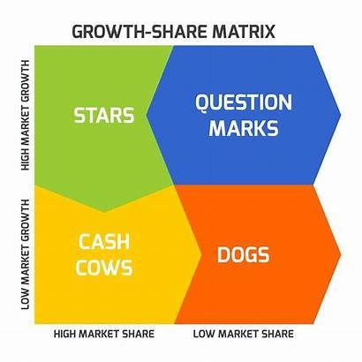 Matrix Bcg Cash Cow Growth Boston Market
