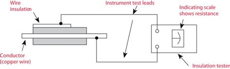 Understanding Insulation Resistance Testing Electrical