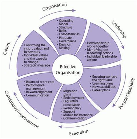diagram  describes  framework  change