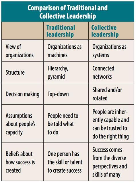 elements  collective leadership  profit news