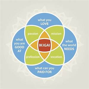U0026quot Ikigai U0026quot   The Japanese Concept Of Finding Purpose In Life