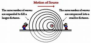 The Doppler Effect and Shock Waves