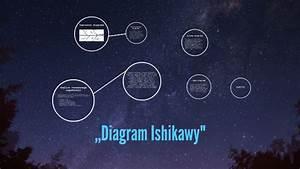 Diagram Ishikawy U0026quot  By  U0141ukasz Nagato On Prezi