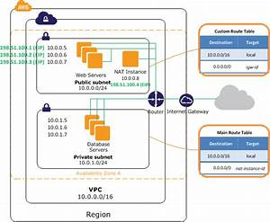 Terraform  Aws Vpc With Private And Public Subnets  U2014 Nick