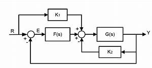 Dynamical Systems - Block Diagram Reduction