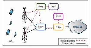The Main Components Of Lte Network