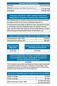 Annual Update To Irs Rules  Regs For Non-profits