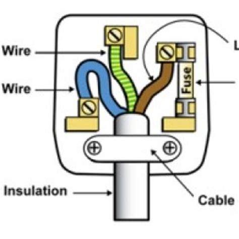 Wiring Plug Diy Tips
