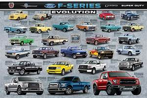 Ford F-Series Evolution - Athena Posters