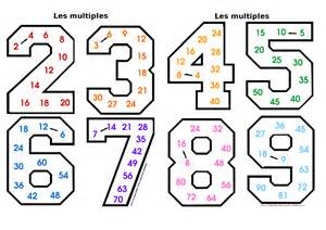 apprendre tables de multiplication facilement apprendre les tables de multiplication classroom craft room ideas facts tables