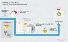Heizung Muss Ständig Entlüftet Werden : durchschnittlicher wasserverbrauch im privaten haushalt infografiken ~ Frokenaadalensverden.com Haus und Dekorationen
