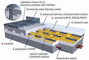 Minimální tloušťka betonu podlahové topení