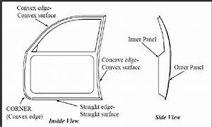Different Hemming Configurations Applied To A Car Door