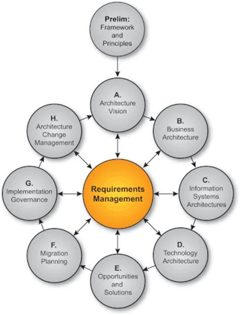 adm architecture requirements management