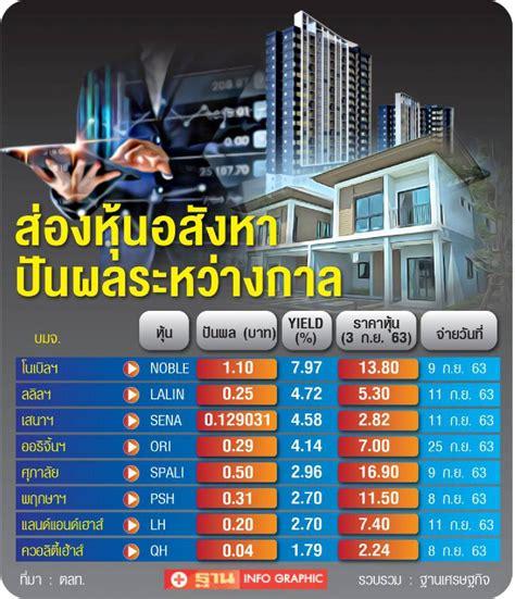 ส่องหุ้นอสังหาปันผลแรง ครึ่งทางจ่าย 4.14 - 7.97%