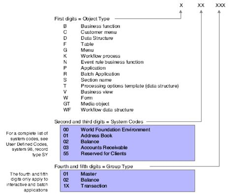 understanding jd edwards enterpriseone naming conventions