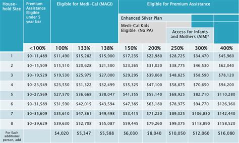 federal poverty line table aca subsidy chart 2015 covered california health