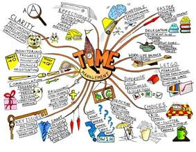 grafik design mappe mind mapping memory techniques for on mind maps mind map and