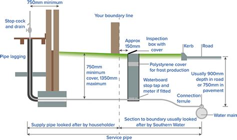 Water Supply Pipe Cover Is It Worth It - Acpfoto