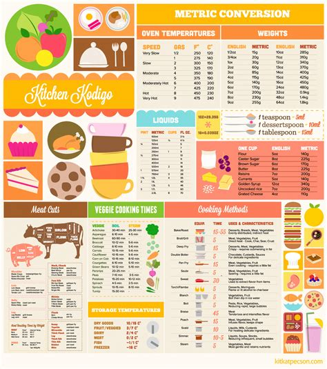 table de conversion cuisine conversion chart buckwheat for your health