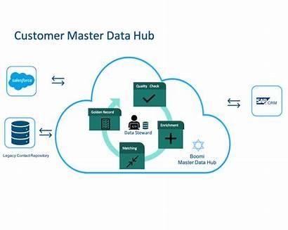 Hub Master Customer