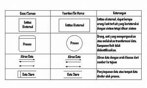Diagram Alir Data  Dad  Atau Data Flow Diagram Dfd