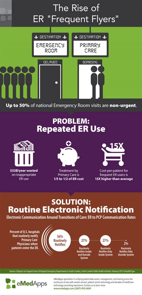 rise  er frequent flyers infographic emedapps