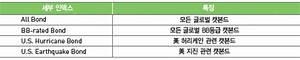 KoreaViews.com ※: (보고서) 캣본드(cat bond) 소개 및 시장현황