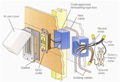 Laundry Room House Wiring Circuit by Electricity Outdoor Wiring
